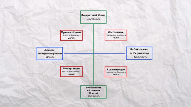 Модель Колба