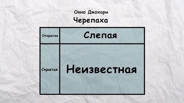 Окно Джохари Черепаха